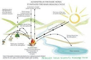 Agnihotra Effects on Environment.